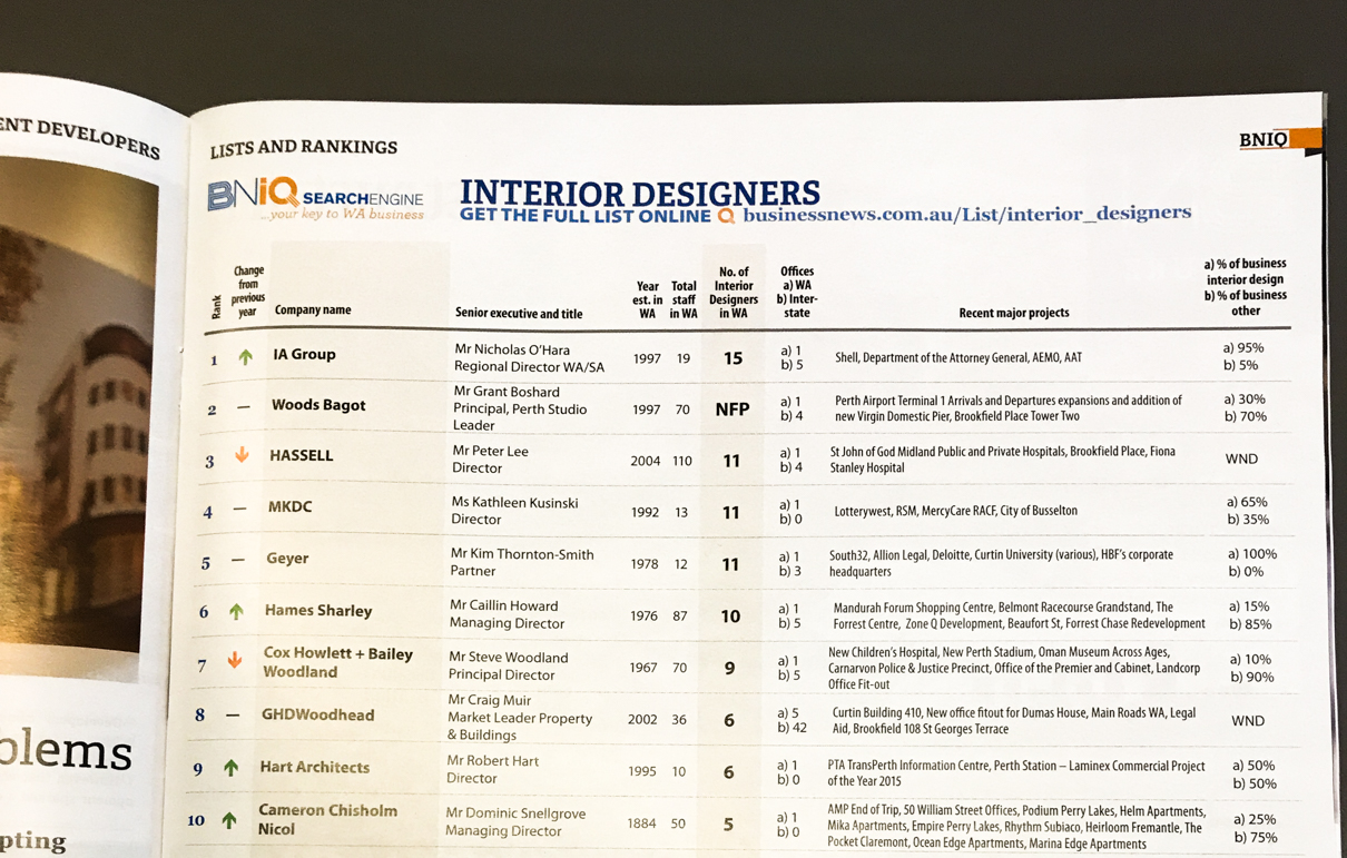 IA Design - Perth Studio Ranks #1 Interior Designer in BNIQ Lists