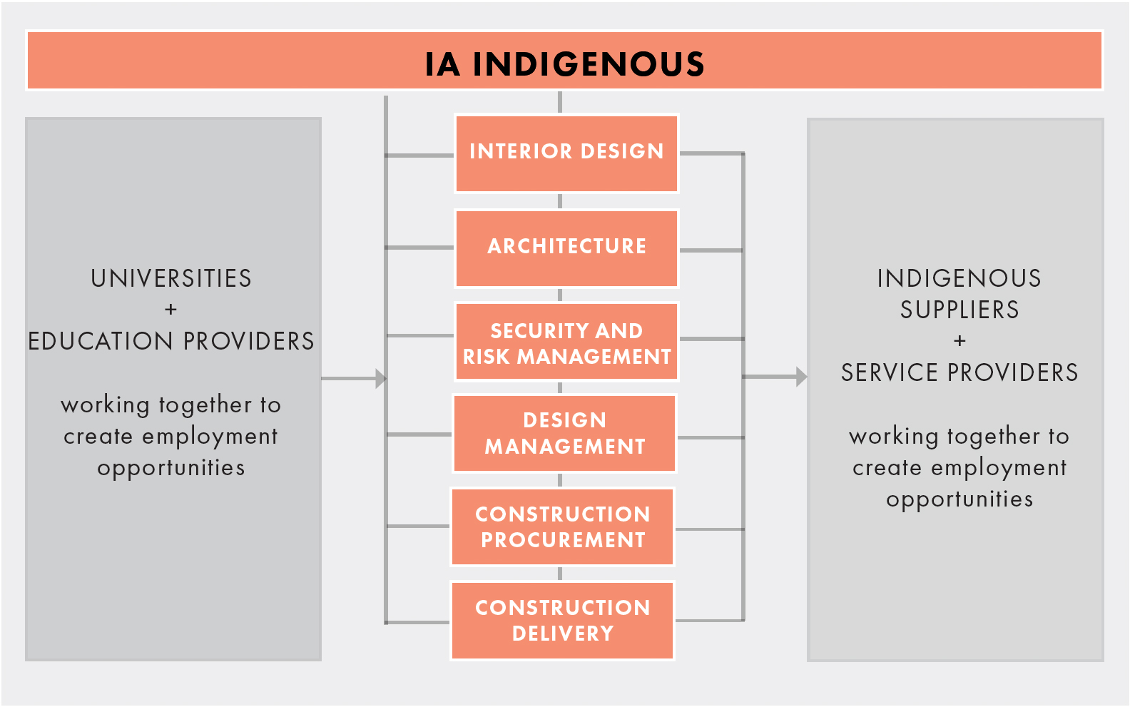 IA Indigenous Making Strides in the Australian Property Sector